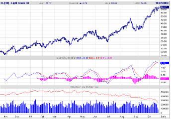 В пятницу декабрьские фьючерсы на нефть сорта WTI установили новый максимум $55.50 и завершили неделю на уровне $55.17 за баррель.