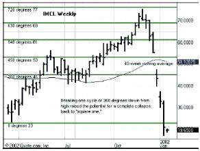 недельный график IMCL