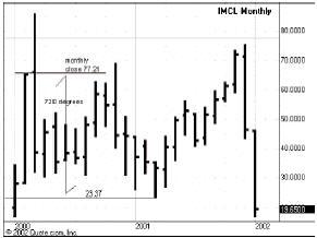 месячный график IMCL