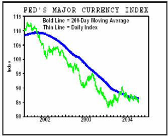 Fed's major currency index