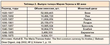 Выпуск талера Марии Терезы в XX веке