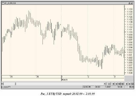Рис 1. EUR/USD период 28.02.99 - 2.03.99