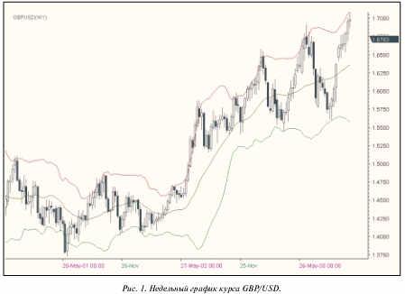 Недельный график GBP/USD