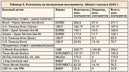 Контракты на процентные инструменты.