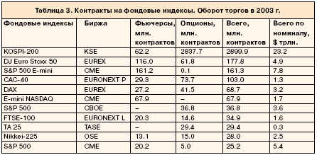 Контракты на фондовые индексы.