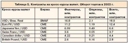 Контракты на кросс-курсы валют.