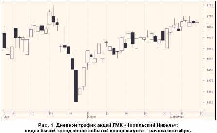 Дневной график акций ГМК Норильский Никель