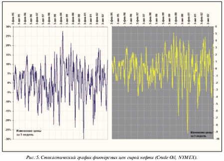 Стахостический график