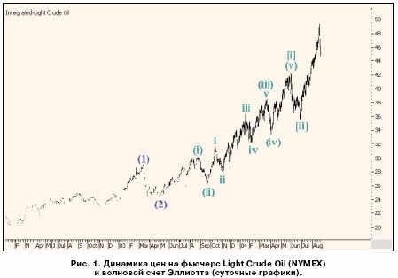 Динамика цен на фьючерс light Crude Oil(NYMEX)