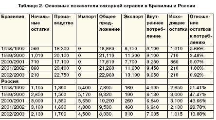 Основные показатели сахарной отрасли в Бразилии и России
