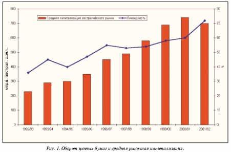 Оборот ценных бумаг и средняя рыночная капитализация