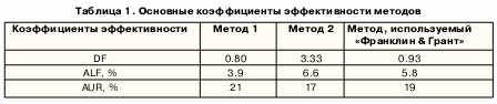 Основные коэффициенты эффективности методов