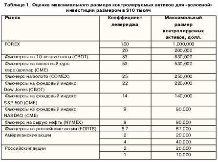 Оценка максимального размера контролируемых активов для условной инвестиции размером в $10 тысяч