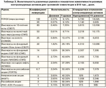 Волатильность размерных рынков и показателей изменчивость размера контролируемых активов для условной инвестиции  $10 тысяч