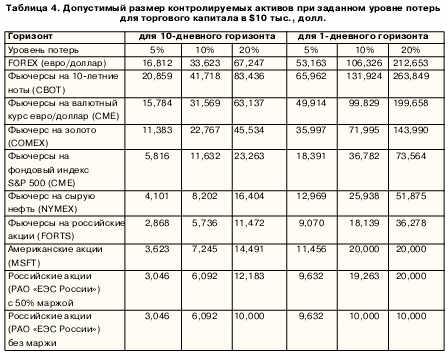 Досустимый размер контролируемых активов при заданном уровне потерь для торгового капитала в $10 тысяч