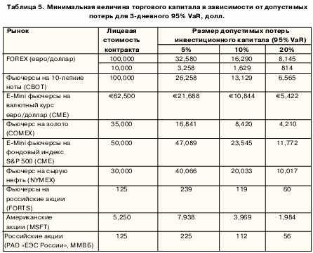Минимальная величина на торгового капитала в зависимости от допустимых потерь для 3-дневного 95% Var, долл.