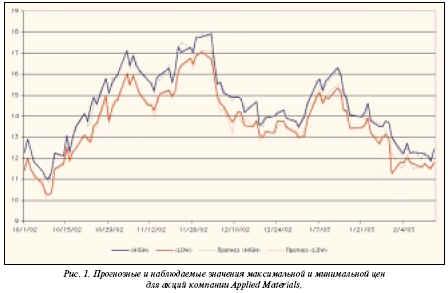 прогнозные и наблюдаемые максимальные и минимальные цены для акция компании Applied Materials