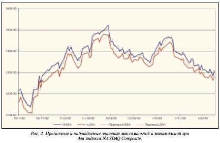 прогнозные и наблюдаемые максимальные и минимальные цены для bиндекса NASDAQ Composite