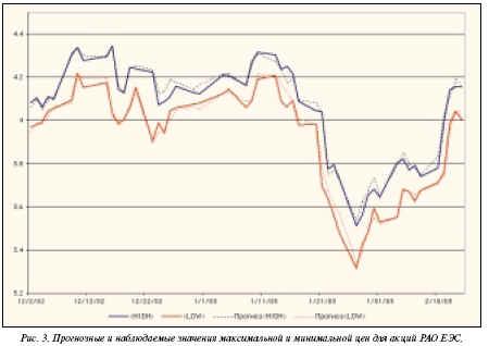 прогнозные и наблюдаемые максимальные и минимальные цены для акция РАО ЕЭС