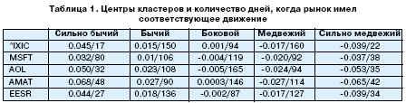 Центры кластеров и количество дней, когда рынок имел соответствующее движение