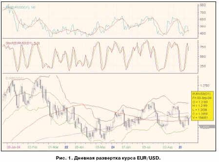 Дневная развёртка курса EUR/USD