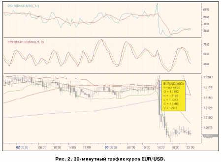 30 минутный график курса EUR/USD