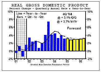 Перспективы роста первого квартала