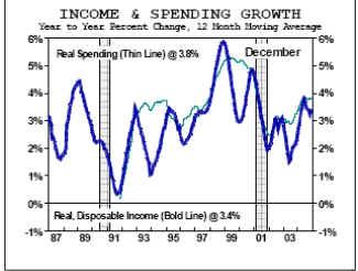 Расходы по бизнес - инвестициям