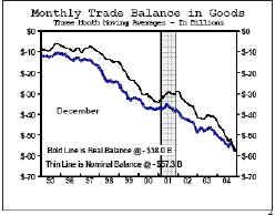 снижение дефицита текущего счета