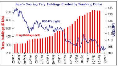 снижение японских резервов американских казначеек