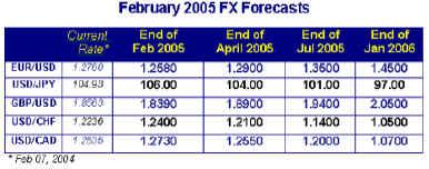 Ожидаемый рост иены