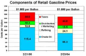 розничная цена бензина