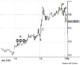 Рынок может сделать ложный выпад в одну сторону и тут же отправиться в другую