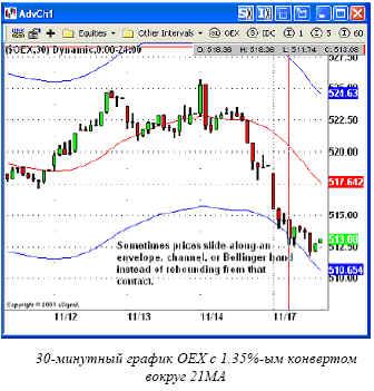 30-минутный график OEX с 1.35%-ым конвертом вокруг 21MA