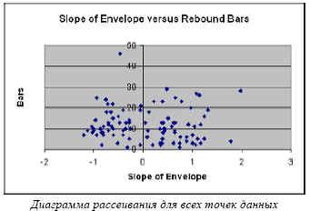 Диаграмма рассеивания для всех точек данных