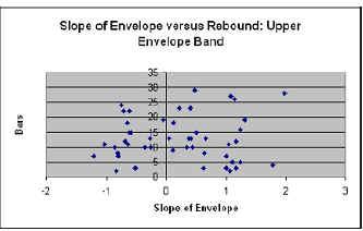 Slore of Envelope versus Rebound: Upper Envelope Band