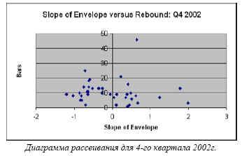 Диаграмма рассеивания для 4-го квартала 2002г.