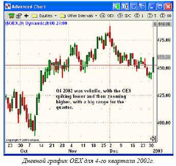 Дневной график OEX для 4-го квартала 2002г.