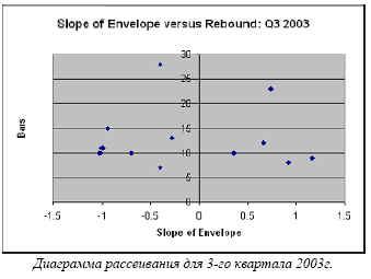 Диаграмма рассеивания для 3-го квартала 2003г.