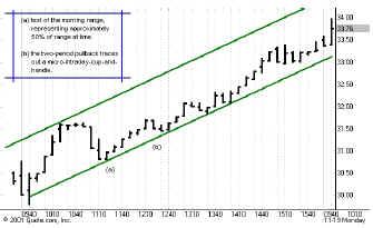 DOX продолжал двигаться вверх принося солидную прибыль длинным позициям