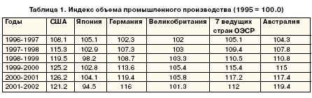 Индекс объема промышленного производства (1995 = 100.0)
