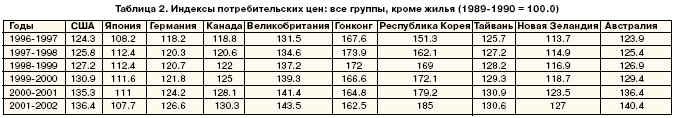 Индексы потребительских цен: все группы, кроме жилья (1989-1990 = 100.0)