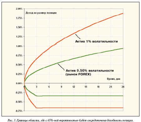 Границы области, где с 65-%-ной вероятностью будет сосредоточена доходность позиции