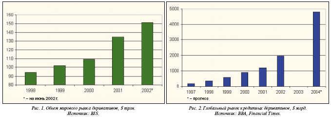 Объем мирового рынка дерективов / Глобальный рынок кредитных дерективов