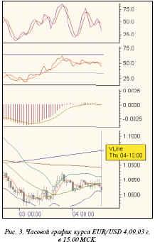 Часовой график курса EUR/USD