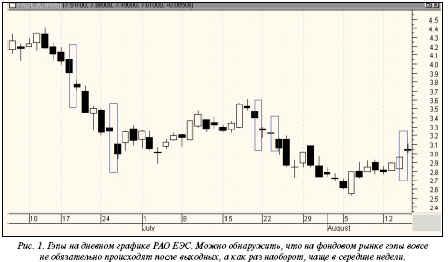 гэпы на дневном графике акций РАО ЕЭС
