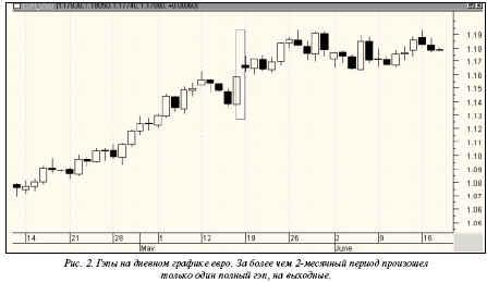 На фондовом рынке гэпы – далеко не редкость, хотя, например, на круглосуточном рынке FOREX они случаются намного реже
