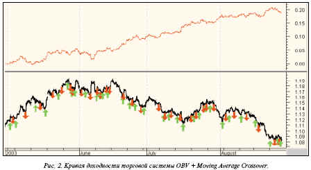 Результат системы по часовым графикам евро (при opt1 = 4 и opt2 = 19) – 464 пункта в месяц без оптимизации выходов