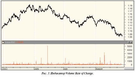 график Volume ROC с периодом 4, примененный к евро
