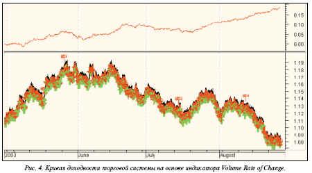 прибыльность системы по часовым графикам евро составляет 466 пунктов в месяц